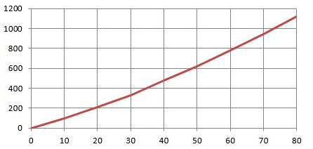 PLOT OF DEGREES BRIX VS SUGAR CONTENT