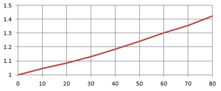 PLOT OF DEGREES BRIX VS SPECIFIC GRAVITY