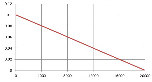 PLOT OF W/T VS VISCOSITY